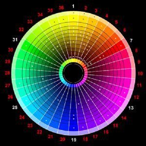 Vòng tròn màu sắc cơ bản
